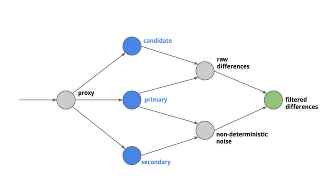 An image containing a flowchart showing the Diffy acting as a proxy between the primary and secondary applications and demonstrating the crossing of the responses of each one to provide comparative data between the two applications.