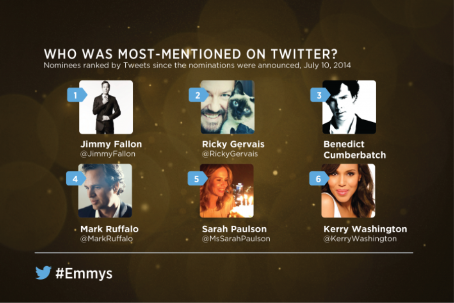 Emmys Buzz on Twitter