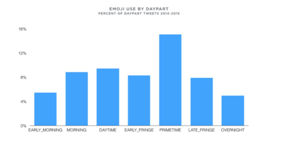 Emoji usage in TV conversation