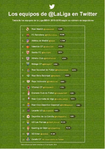 Empieza la temporada 2015-16 de la liga en Twitter