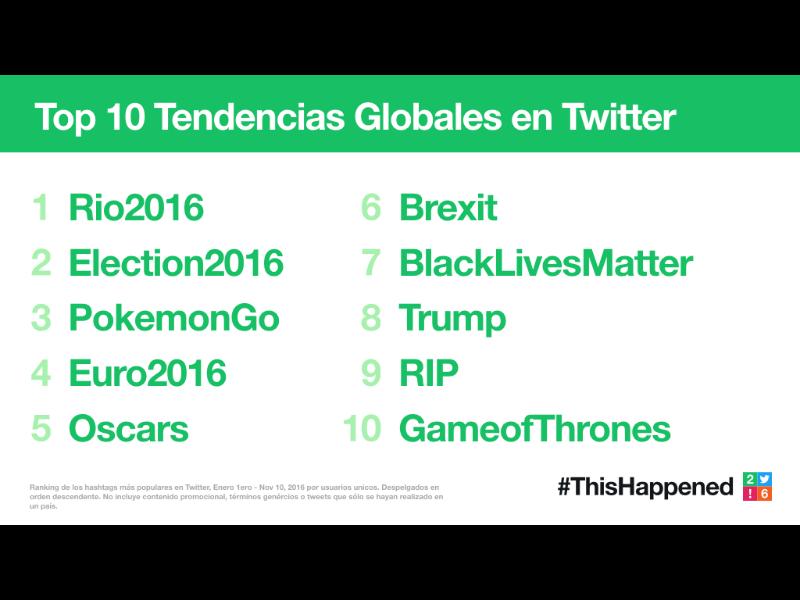 En 2016 #ThisHappened