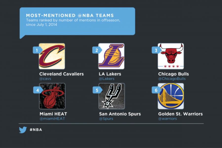 Encouragez les Frenchies de la @NBA sur Twitter