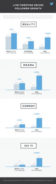 Estudio: Tweetear en vivo incrementa el volumen de los Tweets, construye una audiencia para tu programa de televisión