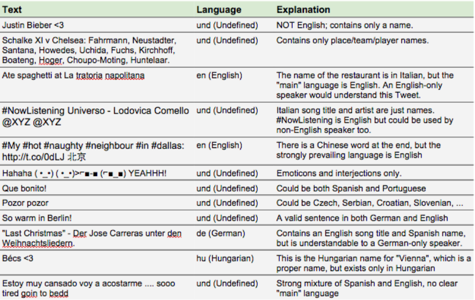 Evaluating language identification performance