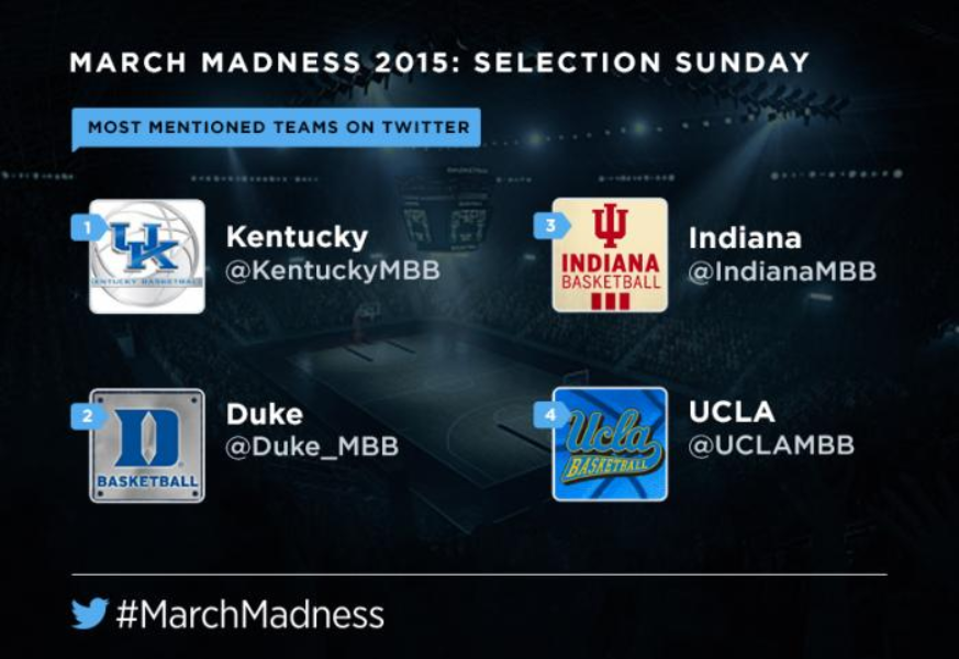 Experience #MarchMadness on Twitter