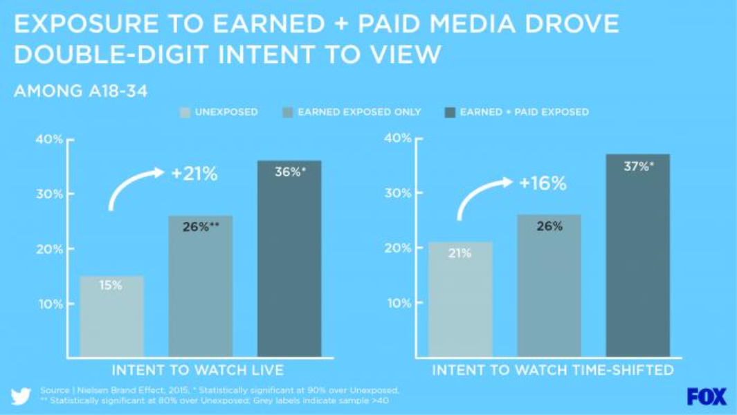 Exposure to Earned + Paid Media drove double-digit intent to view
