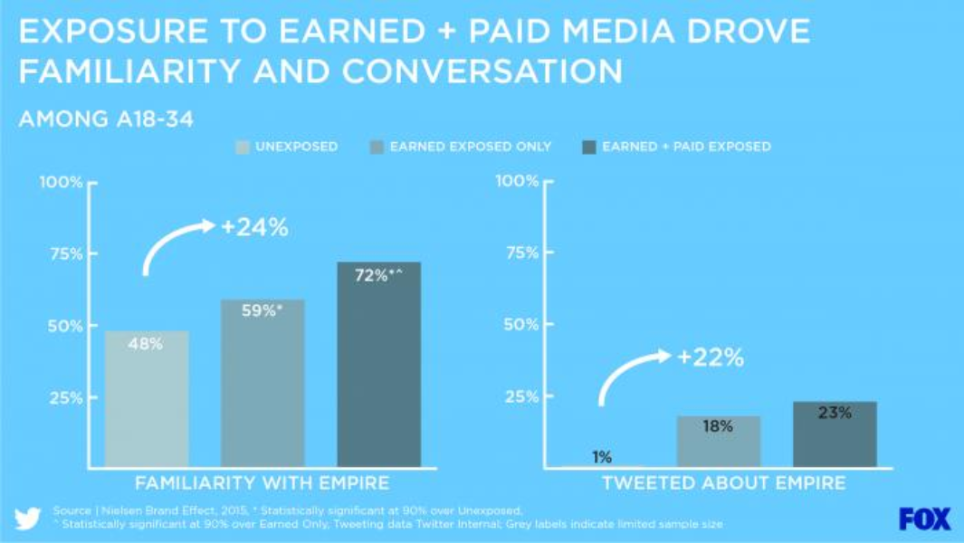 Exposure to Earned + Paid Media drove familiarity and conversation