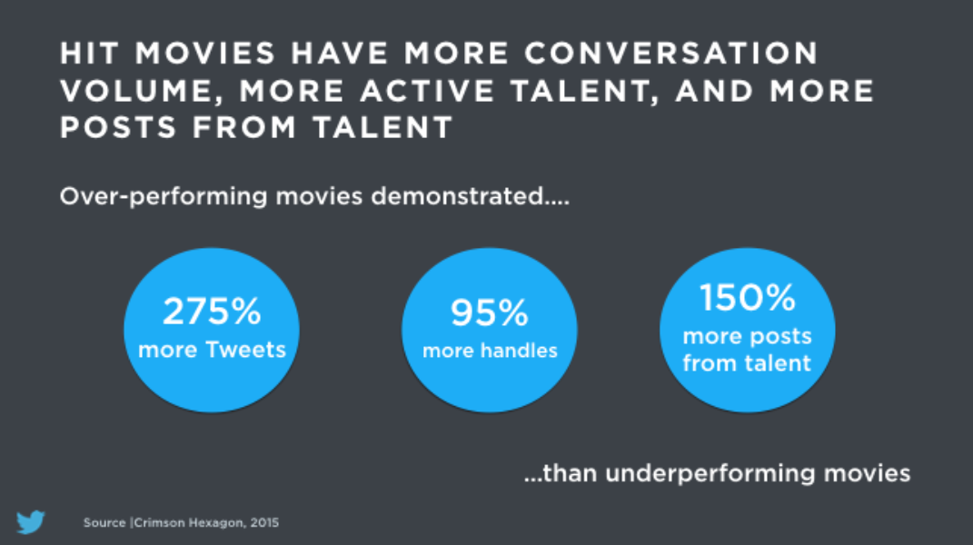 Film talent active on Twitter boosts overall conversation for movies