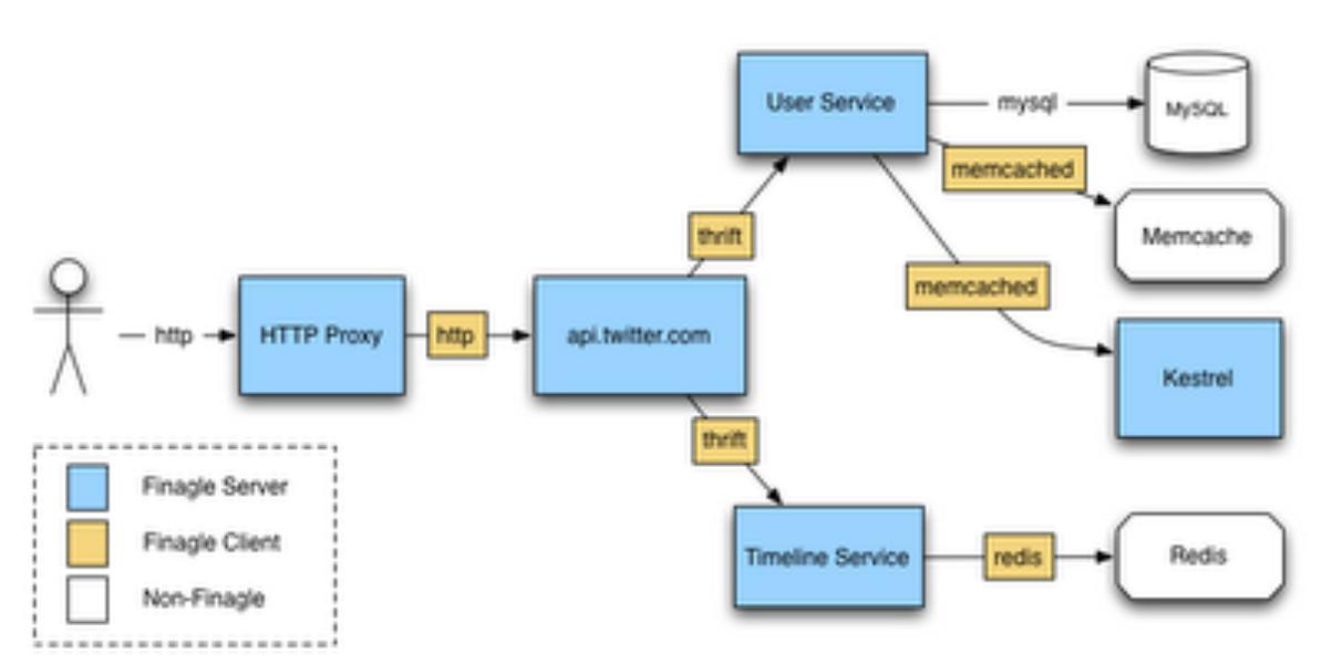 Finagle: A Protocol-Agnostic RPC System