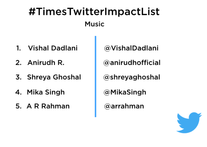 First-ever Twitter Impact List with engagement-based ranking