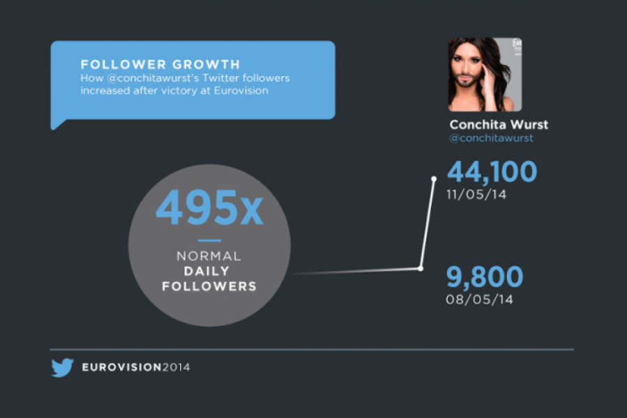 Five Million Tweets for #Eurovision 2014