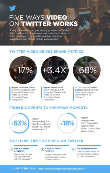 Five ways video on Twitter works for brands