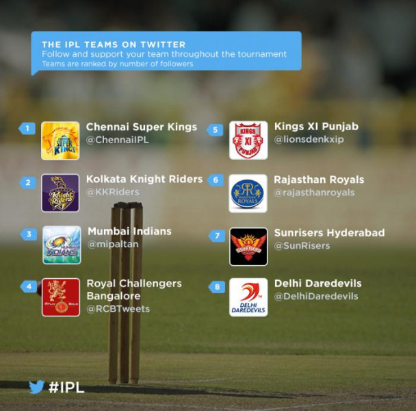 Follow @IPL 8 on Twitter