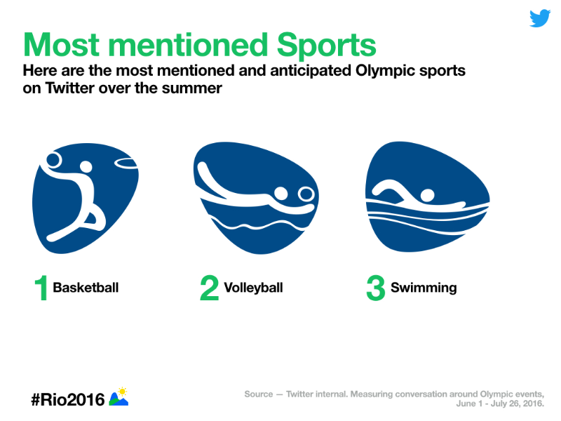 Follow the Rio 2016 @Olympics on Twitter, Vine, and Periscope
