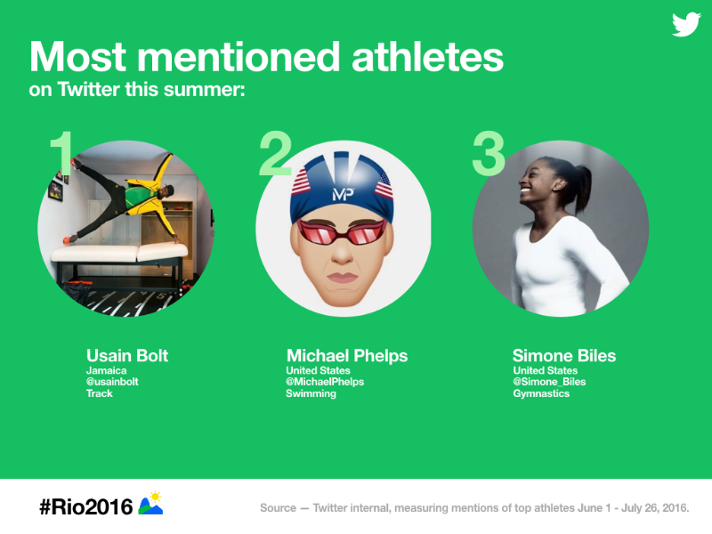 Follow the Rio 2016 @Olympics on Twitter, Vine and Periscope
