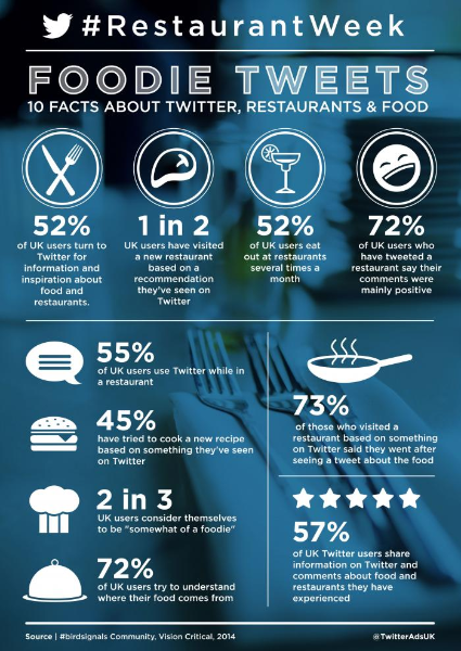 Foodie Tweets - 10 Facts about Twitter, restaurants and food