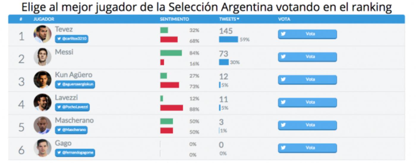 Forma parte de la acción de la Copa América con Twitter en la TV y en Internet