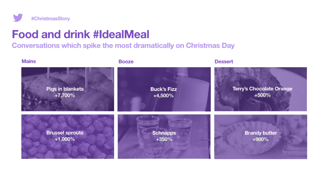 From festive ads, to TV and food: How to plan for Christmas with Twitter