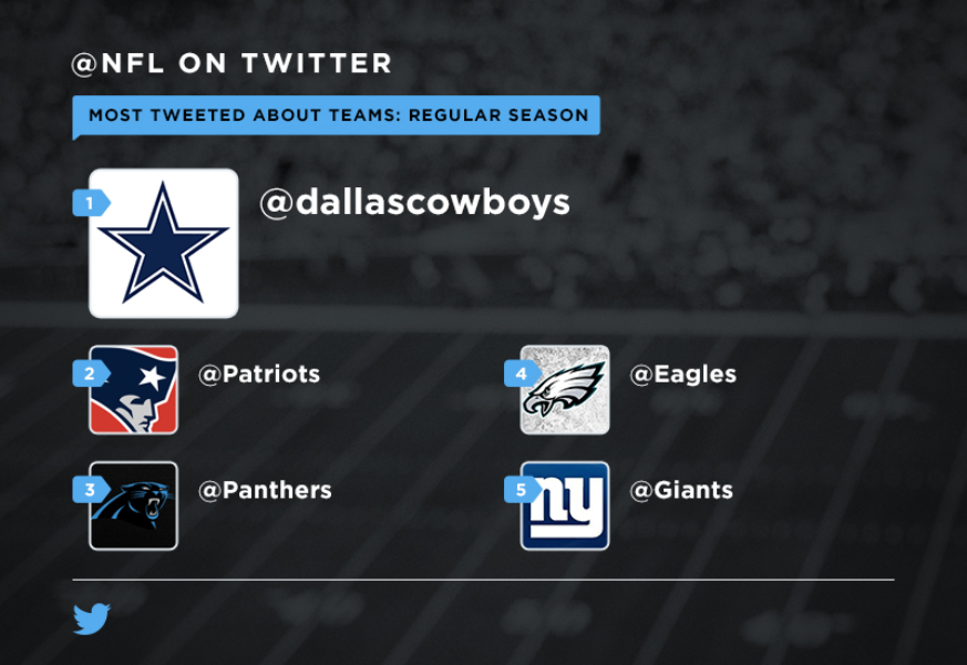 Gearing up for the #NFLPlayoffs