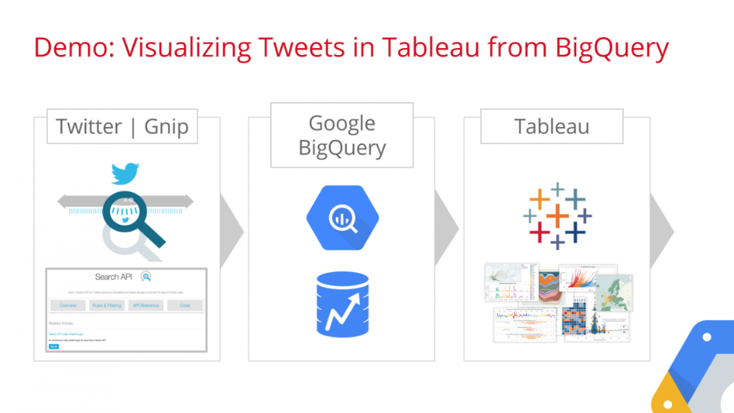 Guest post: Tweet visualization using Tableau, Twitter & Google BigQuery