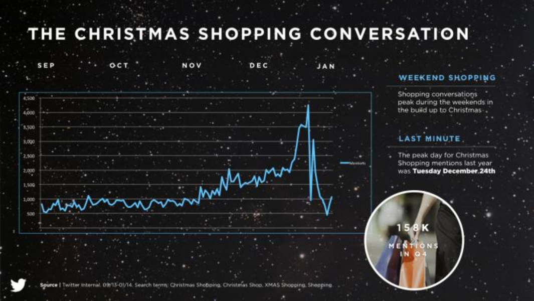 Help your brand capture the Christmas moment on Twitter