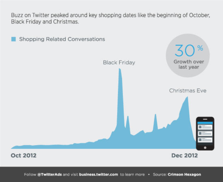 Holiday Shopping Conversations on Twitter