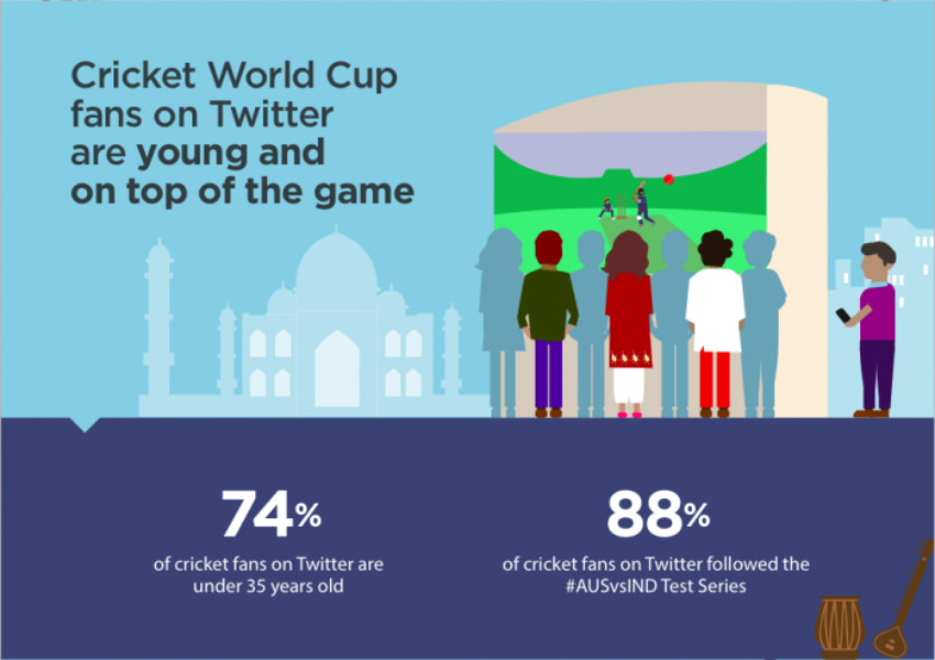 How brands and #CWC15 fans will stay in the game with Twitter
