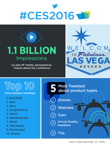 How brands built buzz on Twitter during #CES2016