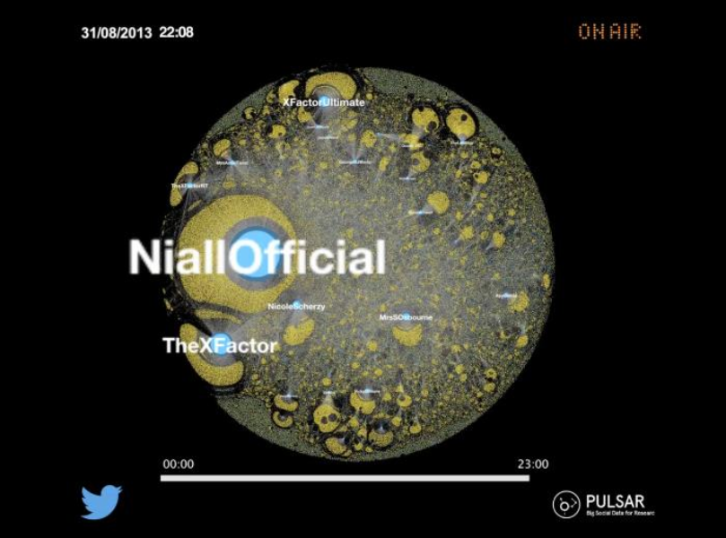 How buzz builds around 'The X Factor' on Twitter