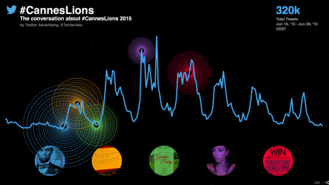 How #CannesLions played out on Twitter