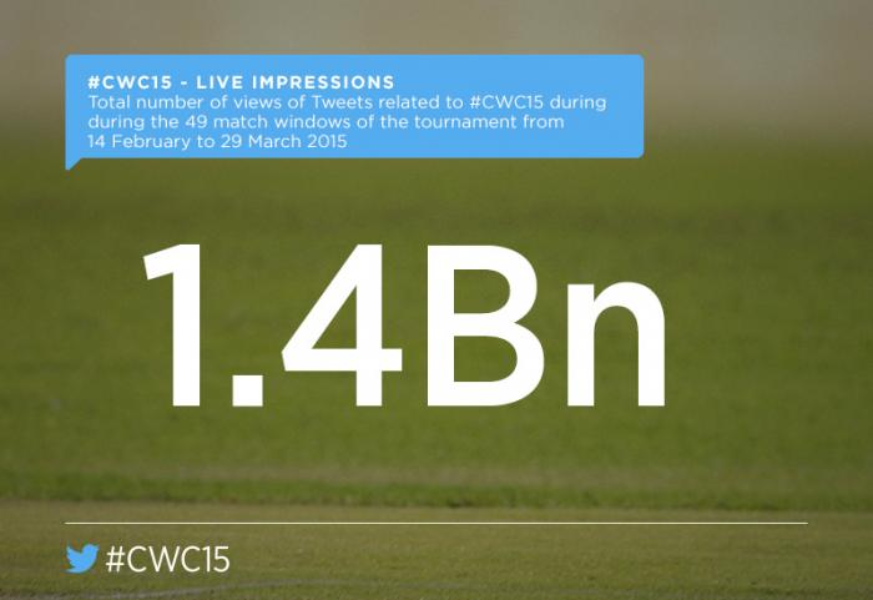 How #CWC15 played out on Twitter across the world