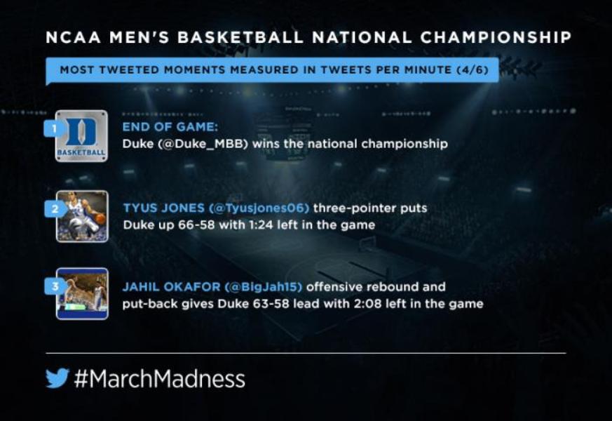 How @Duke_MBB's championship win unfolded on Twitter