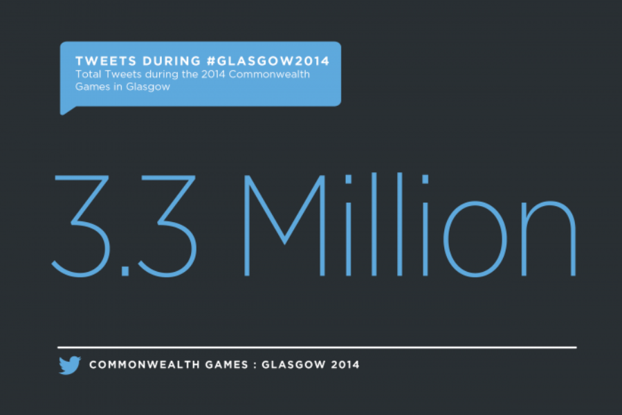 How #Glasgow2014 played out on Twitter