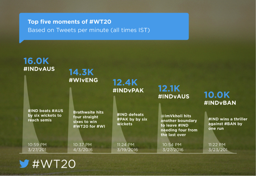 How @ICC #WT20 played out across the world