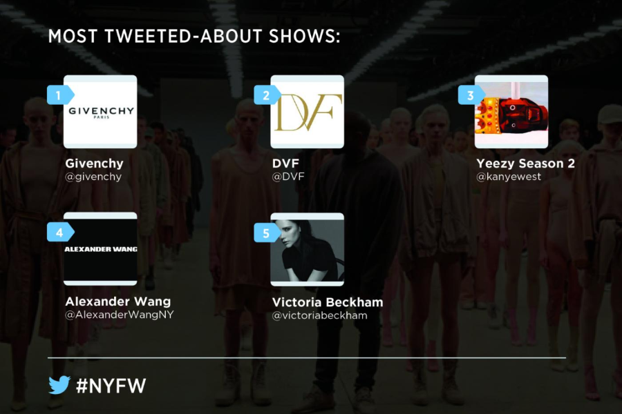 How #NYFW played out on Twitter