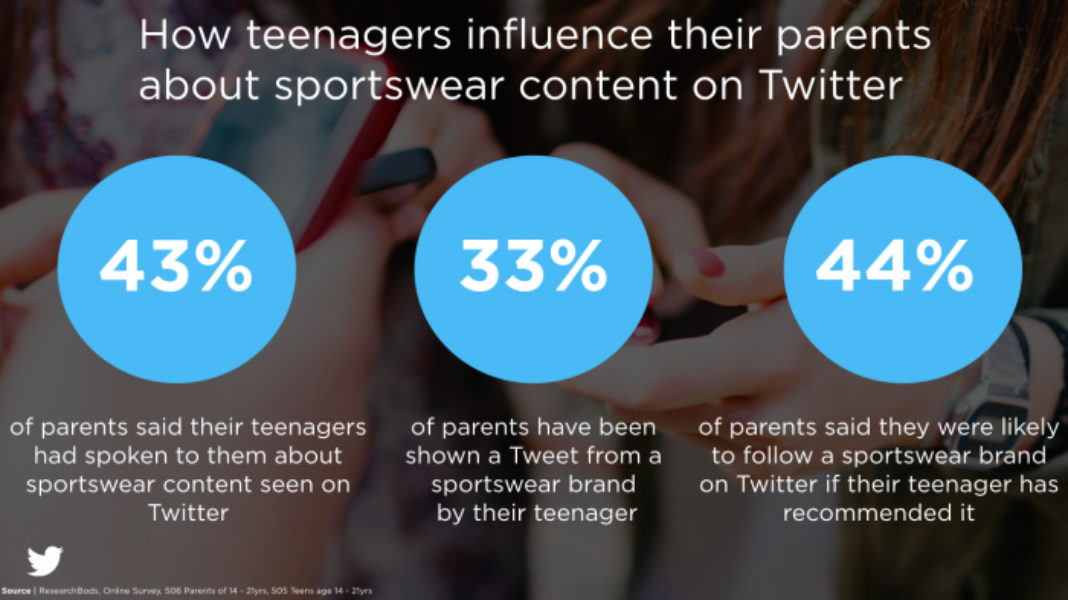 How Teenagers Influence their parents about sportswear content on Twitter