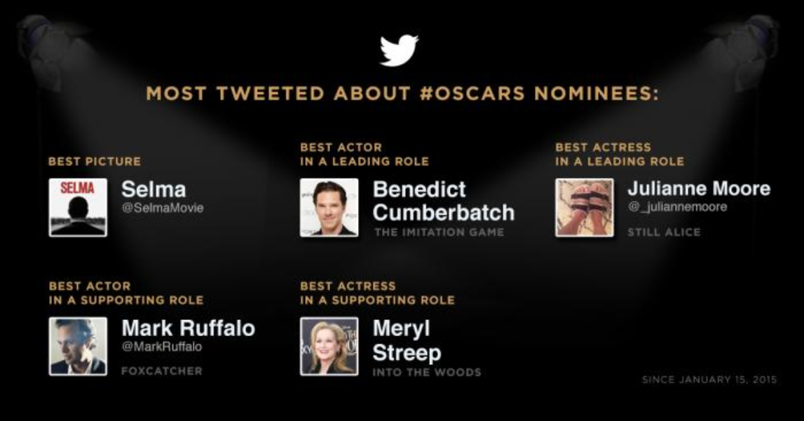 How the 2015 Oscar nominees measure up on Twitter