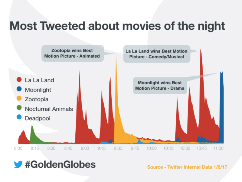 How the 2017 #GoldenGlobes lit up Twitter