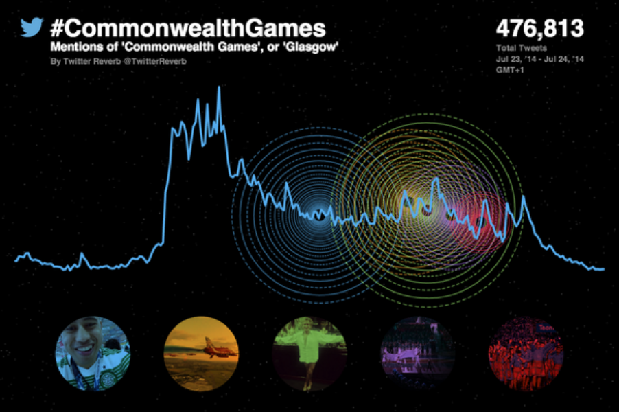 How the #Glasgow2014 #CommonwealthGames ceremony played out on Twitter