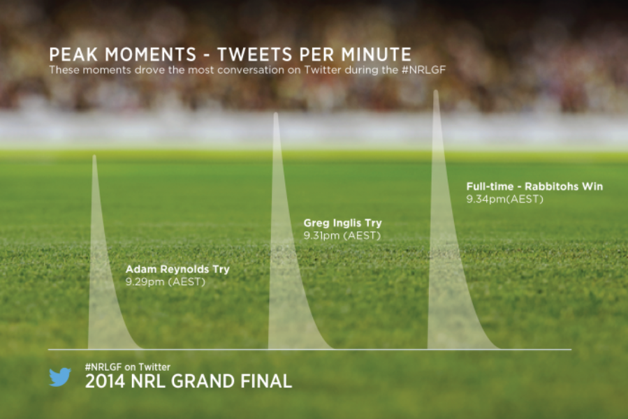 How the #NRLGF played out on Twitter