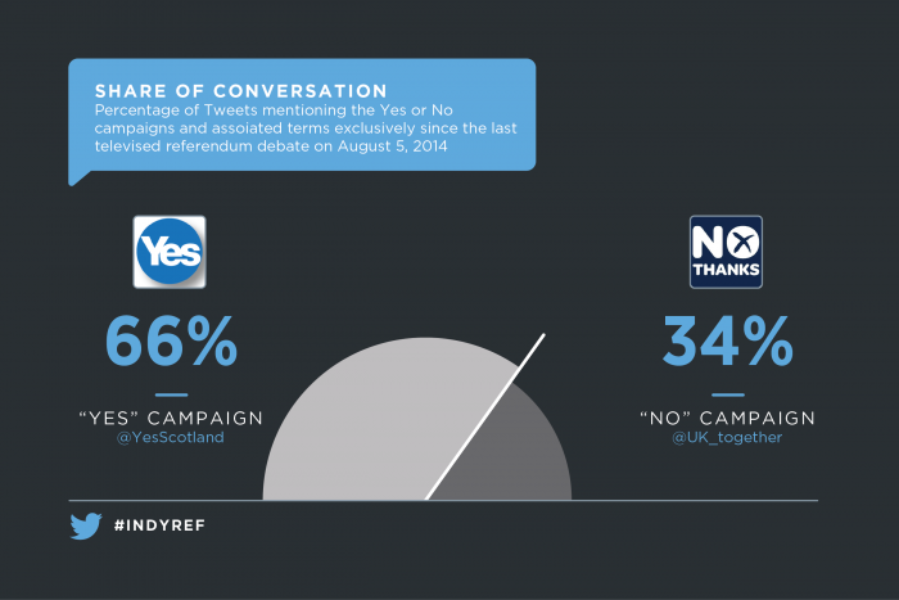 How the second Scottish referendum debate played out on Twitter
