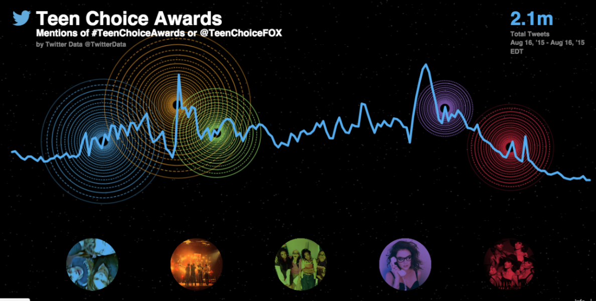 How the Teen Choice Awards unfolded on Twitter