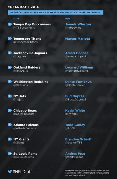 How to follow the #NFLDraft