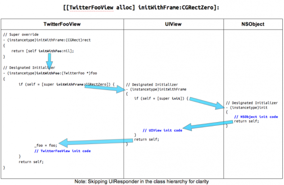How To: Objective C Initializer Patterns