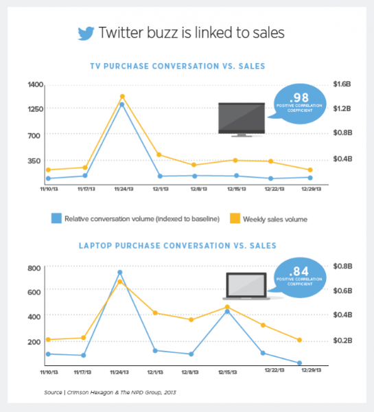 How Tweets drive sales: new holiday shopping research