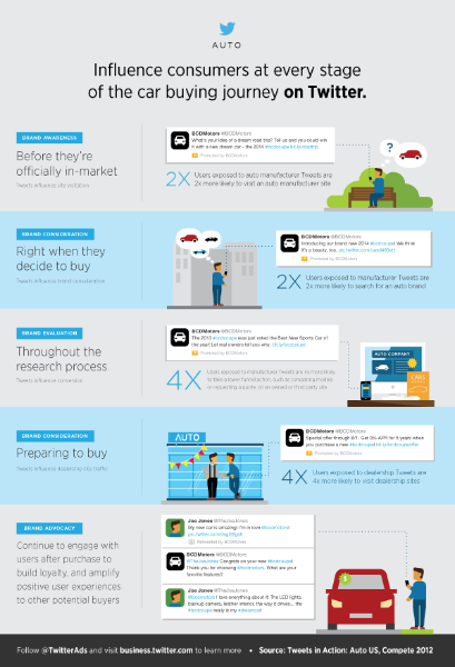 How tweets influence car buyers infographic