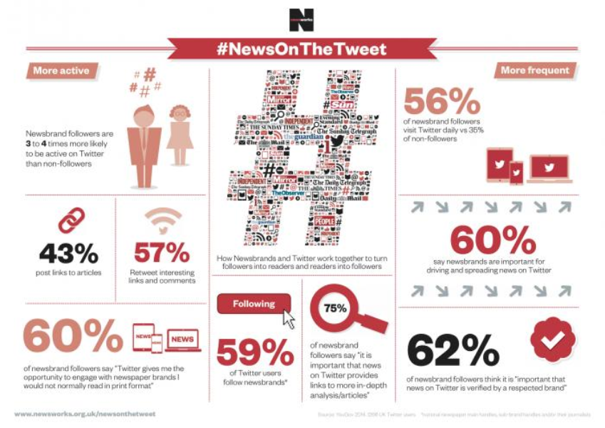 How Twitter brings new audiences to newspaper brands