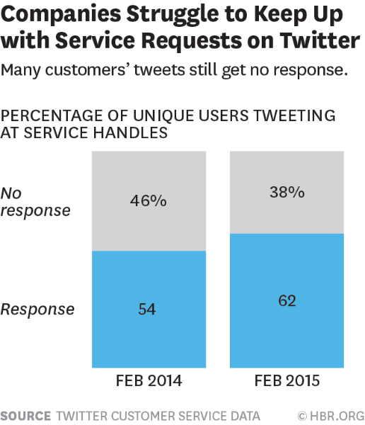 How Twitter data can play a role in customer service
