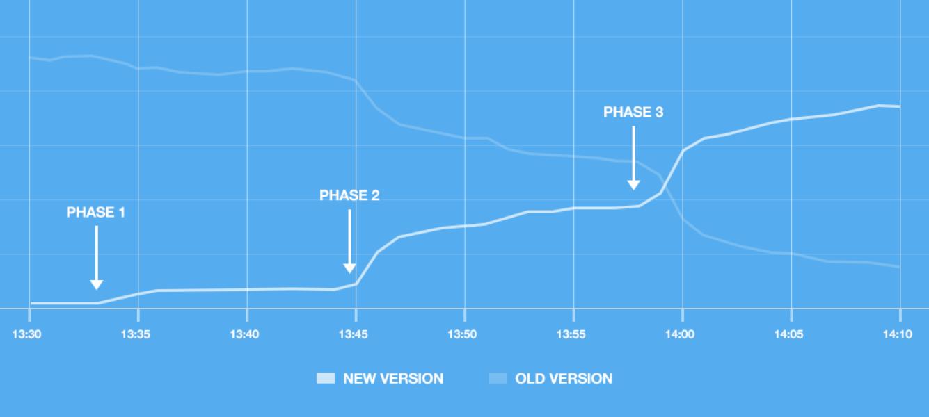 How Twitter deploys its widgets JavaScript