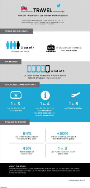 How Twitter users tweet while on holiday - Infographic